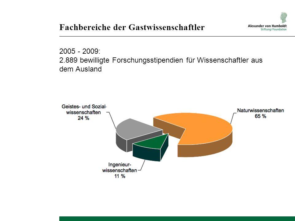 Fachbereiche der Gastwissenschaftler 2005 - 2009: 2.889 bewilligte Forschungsstipendien für Wissenschaftler aus dem Ausland