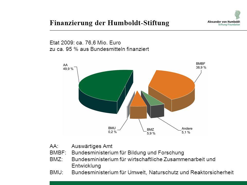 Finanzierung der Humboldt-Stiftung Etat 2009: ca. 76,6 Mio. Euro zu ca. 95 % aus Bundesmitteln finanziert AA:Auswärtiges Amt BMBF:Bundesministerium fü