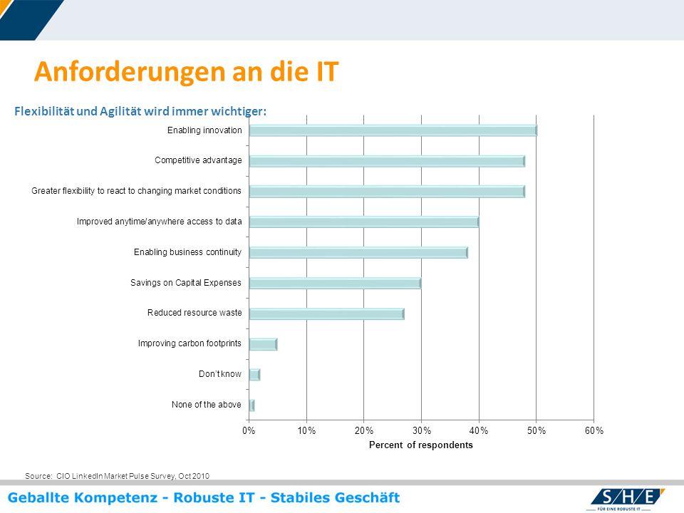 © SHE Informationstechnologie AG, 2009 www.she.net Anforderungen an die IT Source: CIO LinkedIn Market Pulse Survey, Oct 2010 Flexibilität und Agilitä