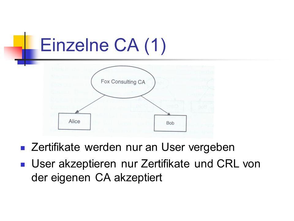 Einzelne CA (1) Zertifikate werden nur an User vergeben User akzeptieren nur Zertifikate und CRL von der eigenen CA akzeptiert