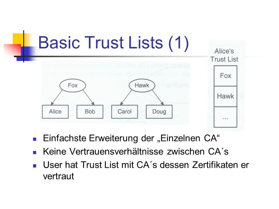 Basic Trust Lists (1) Einfachste Erweiterung der Einzelnen CA Keine Vertrauensverhältnisse zwischen CA´s User hat Trust List mit CA´s dessen Zertifika