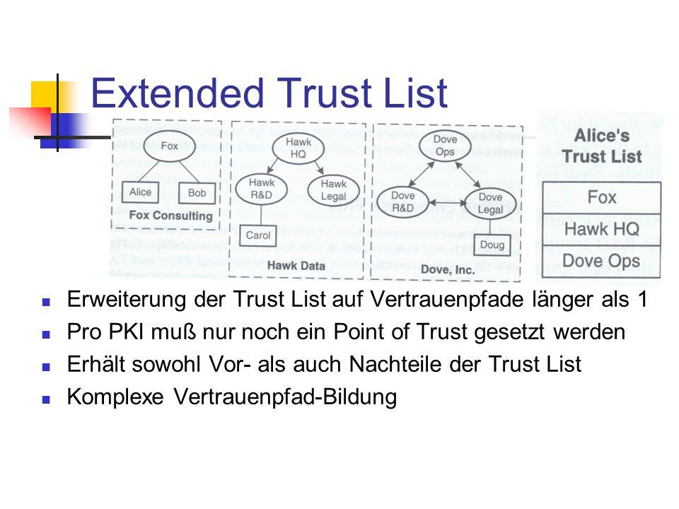 Extended Trust List Erweiterung der Trust List auf Vertrauenpfade länger als 1 Pro PKI muß nur noch ein Point of Trust gesetzt werden Erhält sowohl Vo