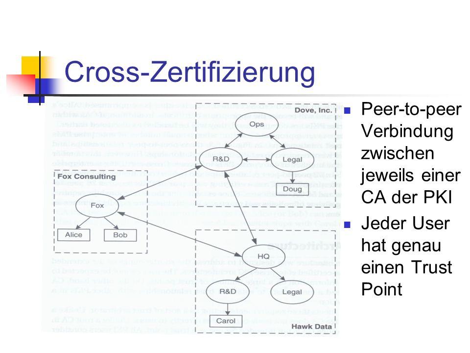 Cross-Zertifizierung Peer-to-peer Verbindung zwischen jeweils einer CA der PKI Jeder User hat genau einen Trust Point