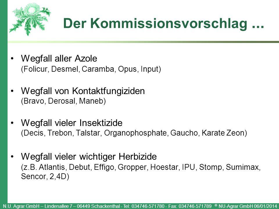 N.U. Agrar GmbH – Lindenallee 7 – 06449 Schackenthal - Tel: 034746-571780 - Fax: 034746-571789 © NU-Agrar GmbH 06/01/2014 Der Kommissionsvorschlag...