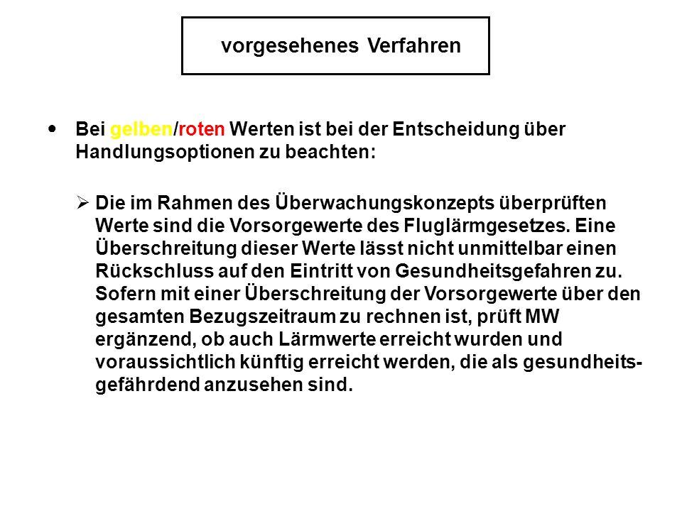 Bei gelben/roten Werten ist bei der Entscheidung über Handlungsoptionen zu beachten: vorgesehenes Verfahren Die im Rahmen des Überwachungskonzepts überprüften Werte sind die Vorsorgewerte des Fluglärmgesetzes.