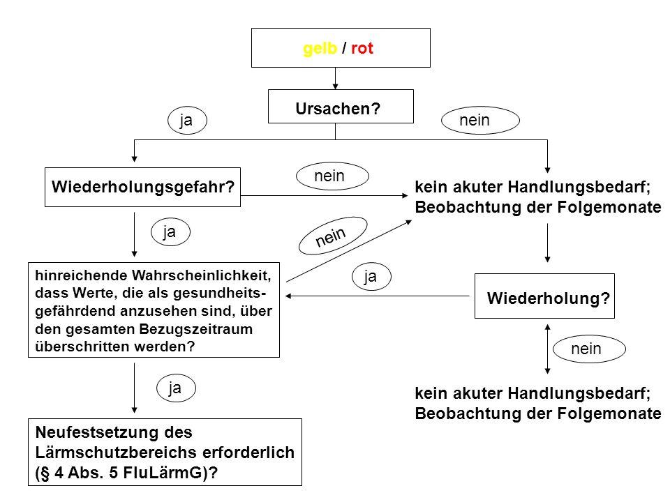 gelb / rot Ursachen Wiederholungsgefahr.