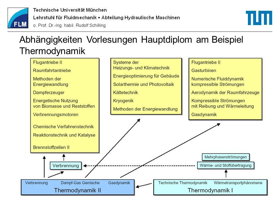 Abhängigkeiten Vorlesungen Hauptdiplom am Beispiel Thermodynamik