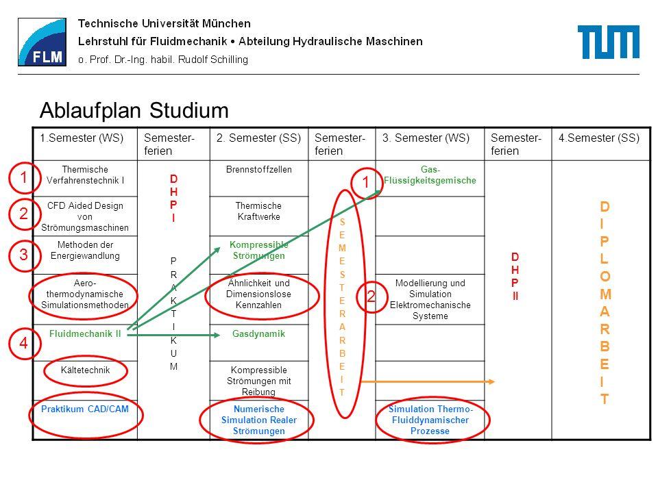 Ablaufplan Studium 1.Semester (WS)Semester- ferien 2. Semester (SS)Semester- ferien 3. Semester (WS)Semester- ferien 4.Semester (SS) Thermische Verfah