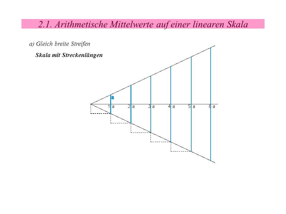 2.1. Arithmetische Mittelwerte auf einer linearen Skala a) Gleich breite Streifen Skala mit Streckenlängen