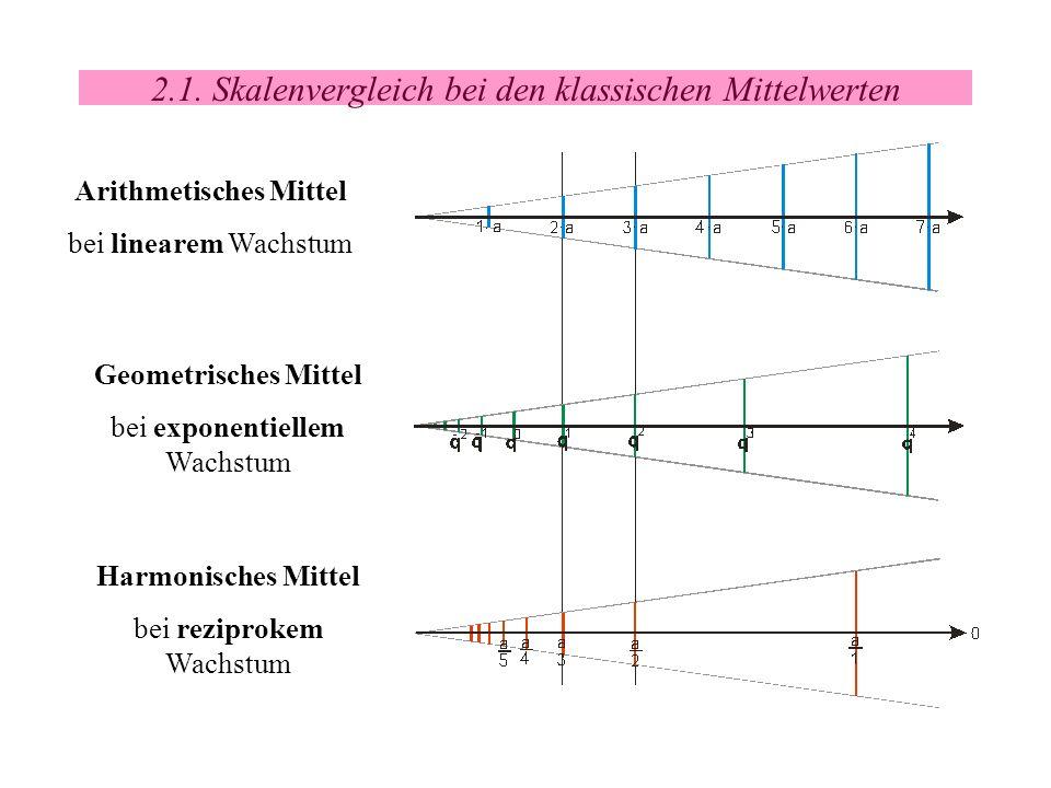 2.1. Skalenvergleich bei den klassischen Mittelwerten Arithmetisches Mittel bei linearem Wachstum Harmonisches Mittel bei reziprokem Wachstum Geometri
