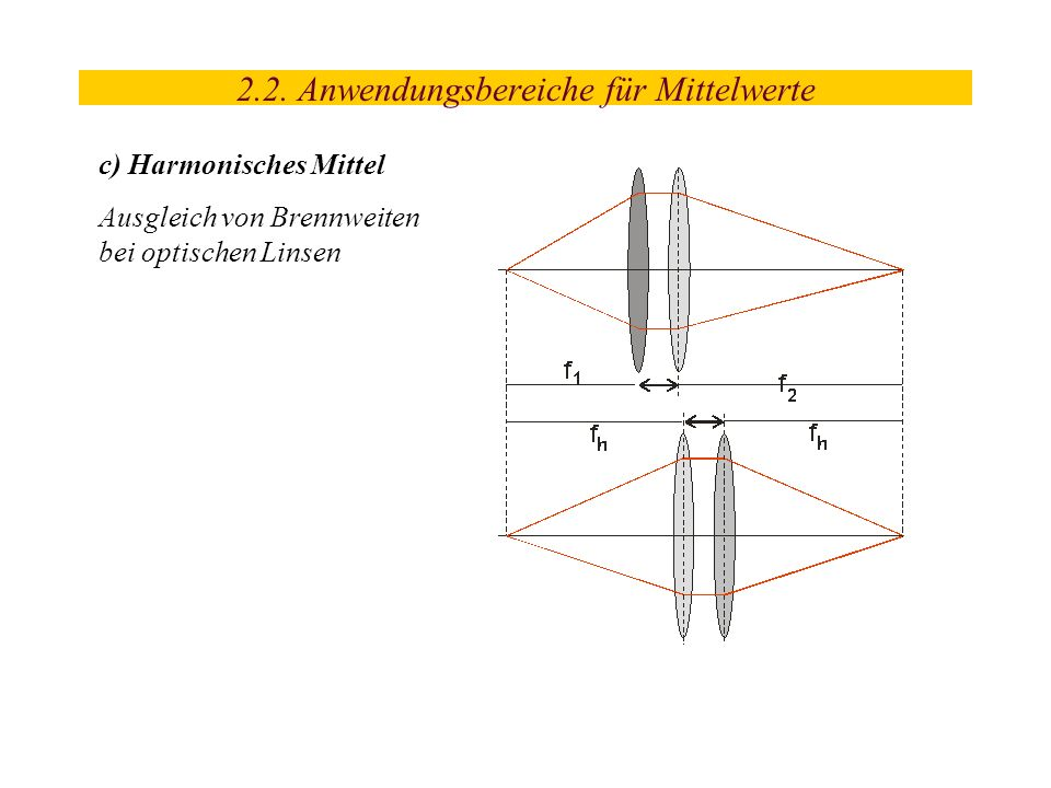 2.2. Anwendungsbereiche für Mittelwerte c) Harmonisches Mittel Ausgleich von Brennweiten bei optischen Linsen