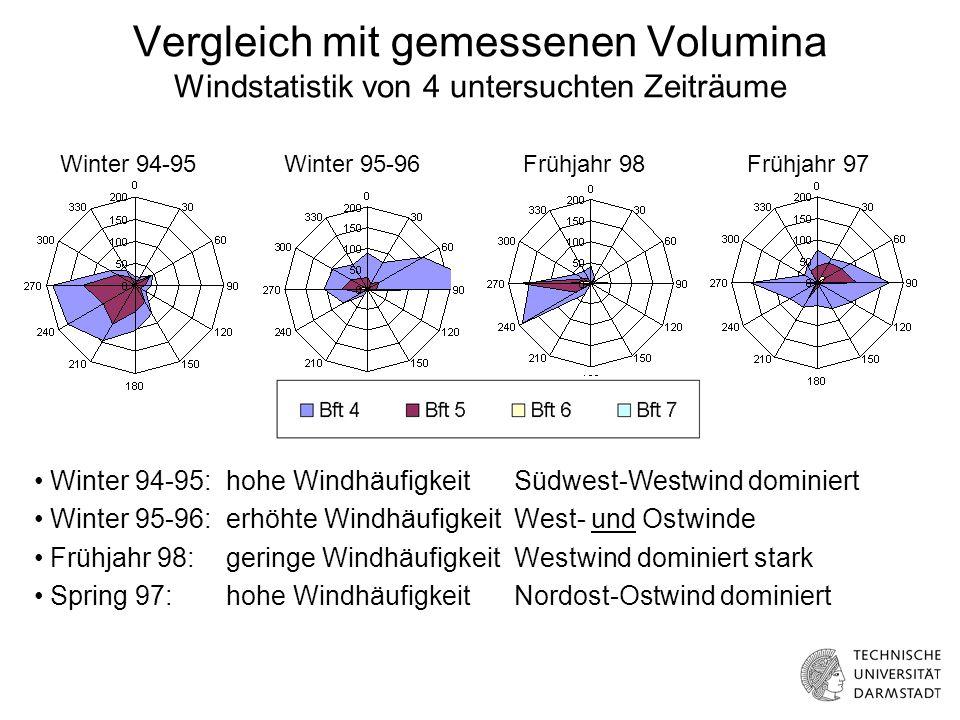 Vergleich mit gemessenen Volumina Windstatistik von 4 untersuchten Zeiträume Winter 94-95: hohe WindhäufigkeitSüdwest-Westwind dominiert Winter 95-96: erhöhte WindhäufigkeitWest- und Ostwinde Frühjahr 98:geringe WindhäufigkeitWestwind dominiert stark Spring 97: hohe WindhäufigkeitNordost-Ostwind dominiert Winter 94-95Winter 95-96Frühjahr 98Frühjahr 97