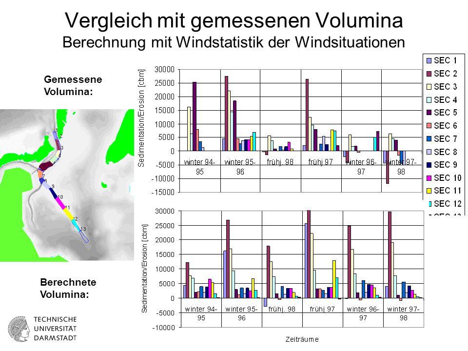 Vergleich mit gemessenen Volumina Berechnung mit Windstatistik der Windsituationen Gemessene Volumina: Berechnete Volumina: