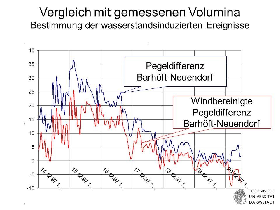 Pegeldifferenz Barhöft-Neuendorf Windbereinigte Pegeldifferenz Barhöft-Neuendorf Vergleich mit gemessenen Volumina Bestimmung der wasserstandsinduzierten Ereignisse