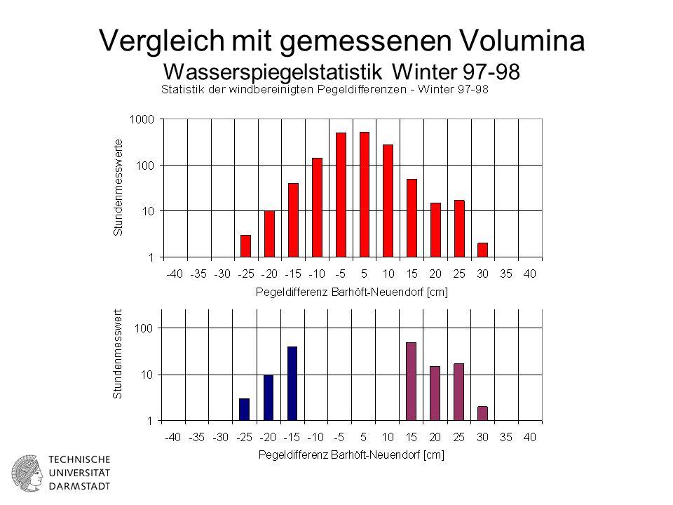 Vergleich mit gemessenen Volumina Wasserspiegelstatistik Winter 97-98