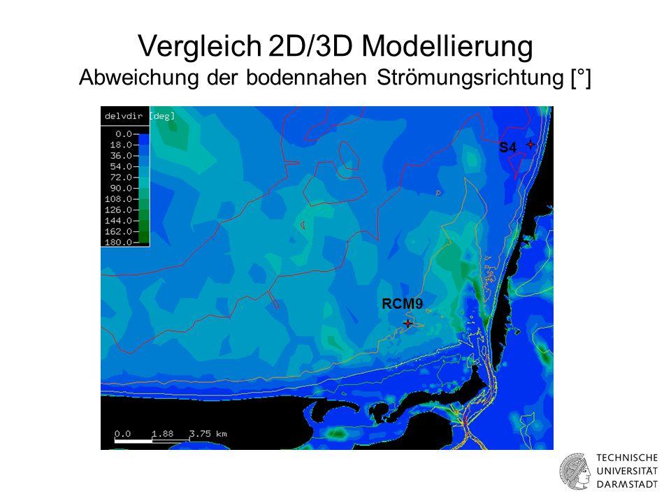 Vergleich mit gemessenen Volumina Berechnung mit Windstatistik und Wasserspiegelstatistik Gemessene Volumina: Berechnete Volumina: