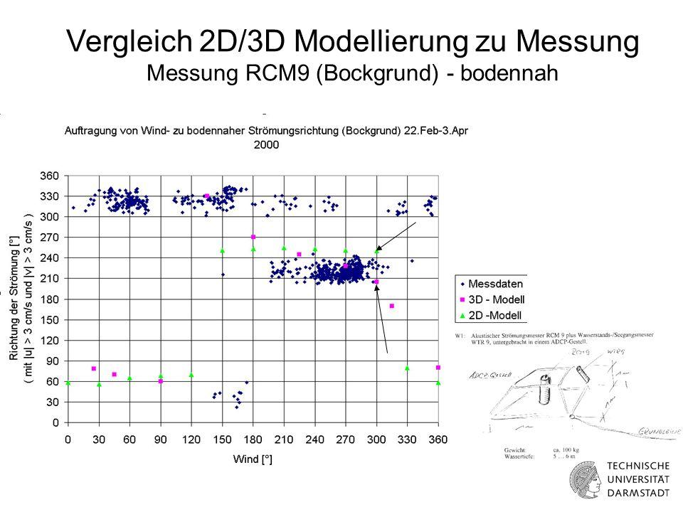 Vergleich 2D/3D Modellierung zu Messung Messung RCM9 (Bockgrund) - bodennah
