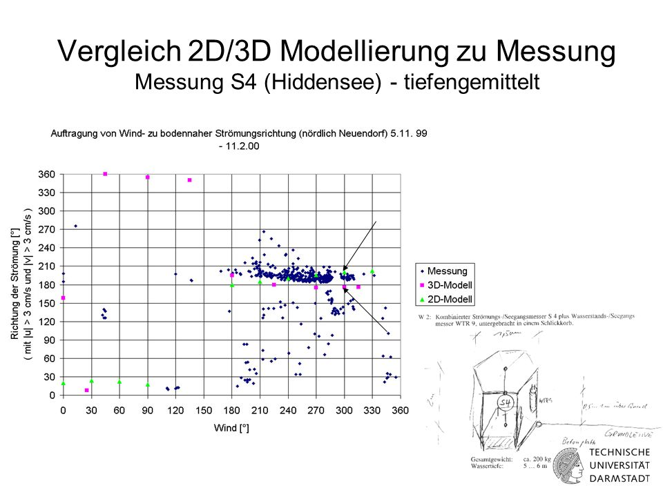 Aus- strom Ein- strom Hydrologie des Innenbereiches Strömungsgeschwindigkeit im Innenbereich als Funktion der Pegeldifferenz Barhöft - Neuendorf Barhöft