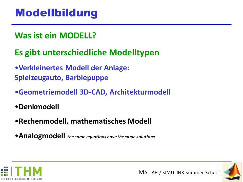 M ATLAB / SIMULINK Summer School Das mathematische Modell Technisches System Natürliches System Eingangsgröße x e Ausgangsgröße x a Algebraische Gleichungen Differentialgleichungen Randbedingungen Anfangsbedingungen Freier Fall unter Schwerkrafteinfluss Raumheizung Störung Fenster auf