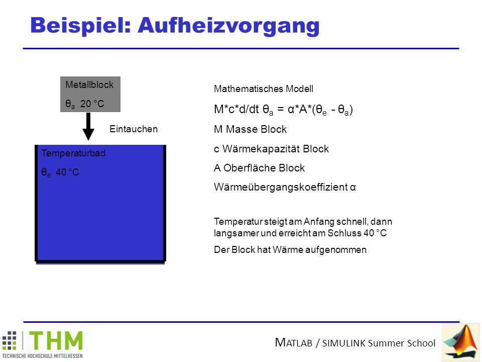 M ATLAB / SIMULINK Summer School Beispiel: Aufheizvorgang Temperaturbad θ e 40 °C Metallblock θ a 20 °C Eintauchen Mathematisches Modell τ*d/dt θ a = (θ e - θ a ) M Masse Block c Wärmekapazität Block Α Oberfläche Block Wärmeübergangskoeffizient α Τ = M*c/( α *A) nennt man Zeitkonstante Temperatur steigt am Anfang schnell, dann langsamer und erreicht am Schluss 40 °C Der Block hat Wärme aufgenommen