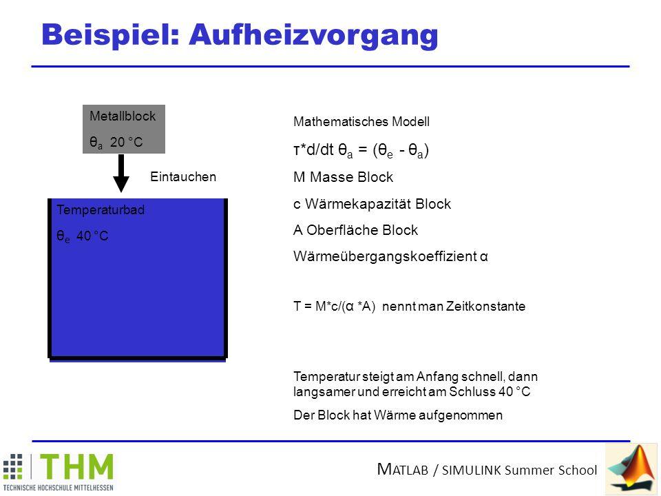 M ATLAB / SIMULINK Summer School Ergebnis 40 °C 20 °C Zeit Temperaturbad θ e 40 °C Metallblock θ a 20 °C Frequenzgang anschaulich machen
