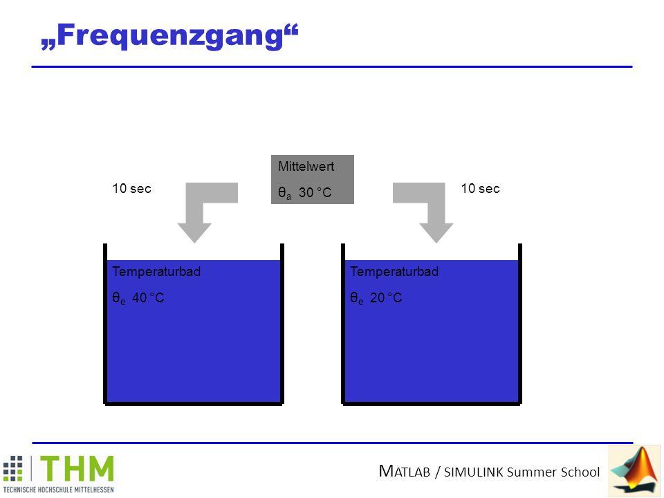 M ATLAB / SIMULINK Summer School Frequenzgang 40 °C 20 °C