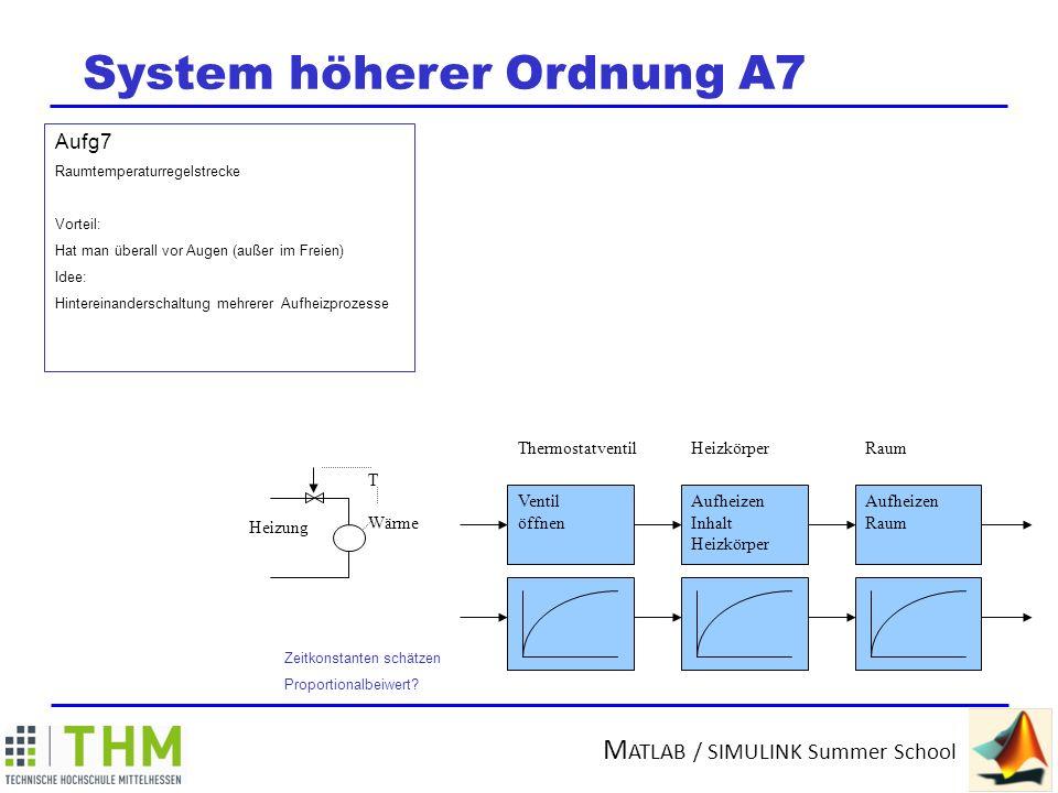 M ATLAB / SIMULINK Summer School System höherer Ordnung A7 Bei der Raumheizung hat man einen Vorgang, bei dem man gut sehen kann, wie man die Modellierung gröber oder feiner aufbauen kann.
