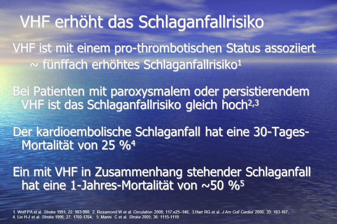 Schlaganfall Jährlich erleiden bis zu drei Millionen Menschen weltweit Schlaganfällen, die mit VHF in Zusammenhang stehen 1-3 Schlaganfälle in Zusammenhang mit VHF verlaufen tendenziell besonders schwer und mit bleibender Behinderung – die Hälfte der Patienten stirbt innerhalb eines Jahres 3 1.