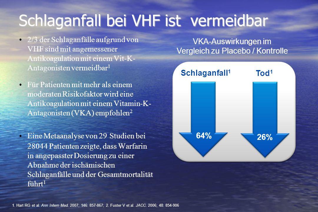 Weiterer Sicherheitsaspekt: Leberverträglichkeit D 110 mg 2x/Tag D 150 mg 2x/Tag Warfarin Anzahl d.