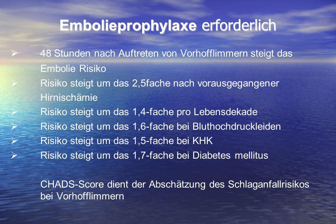 0,01 0,02 0,03 0,05 0,04 Kumulative Hazardrate Jahre 00,51,01,52,02,5 0,0 Warfarin Dabigatranetexilat 110 mg 2x/Tag Dabigatranetexilat 150 mg 2x/Tag Dabigatranetexilat ist in klinischer Entwicklung und für die klinische Anwendung in der Schlaganfallprävention bei VHF-Patienten nicht zugelassen Primärer Endpunkt: Kaplan-Meier-Darstellung Connolly SJ et al.