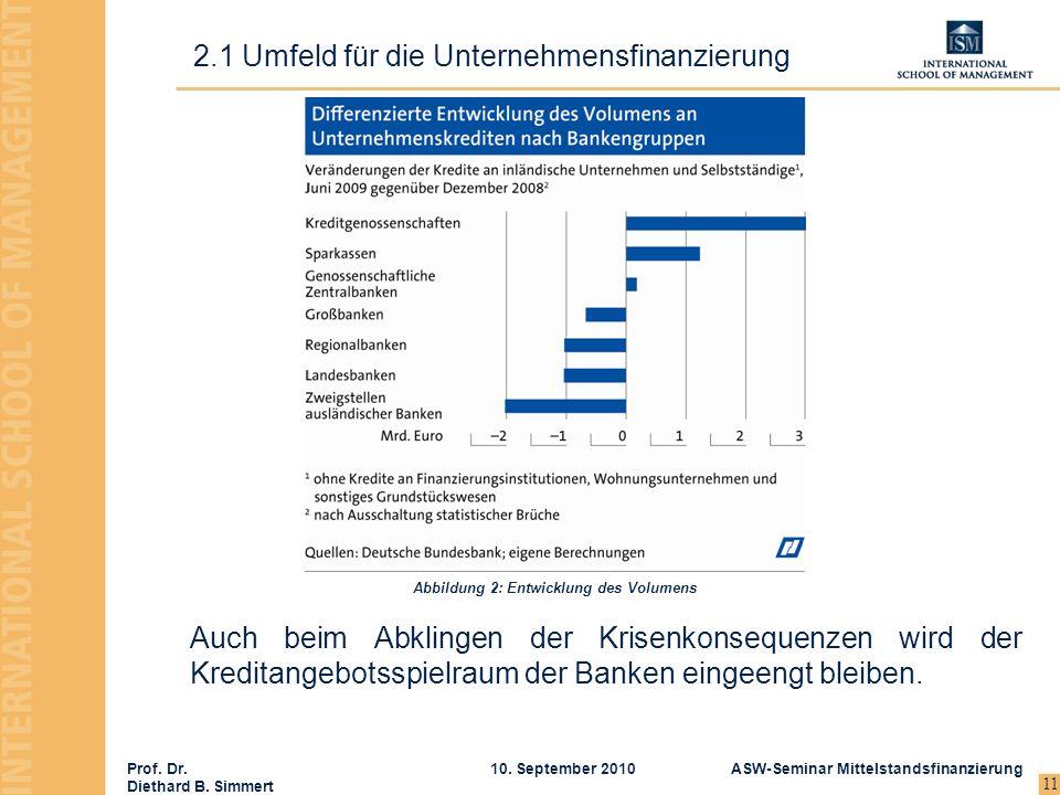 Prof. Dr. Diethard B. Simmert ASW-Seminar Mittelstandsfinanzierung10. September 2010 11 2.1 Umfeld für die Unternehmensfinanzierung Auch beim Abklinge