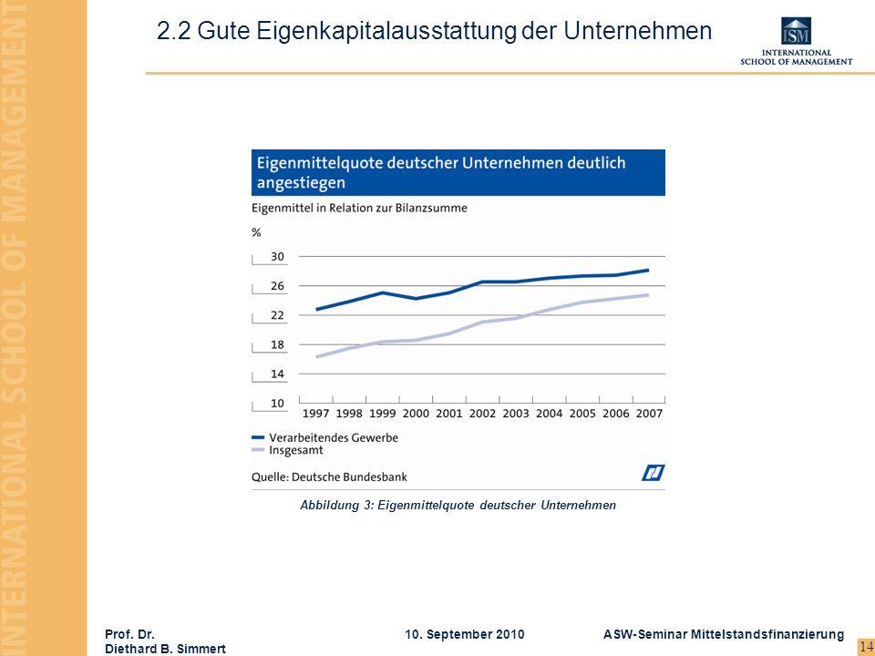 Prof. Dr. Diethard B. Simmert ASW-Seminar Mittelstandsfinanzierung10. September 2010 14 2.2 Gute Eigenkapitalausstattung der Unternehmen Abbildung 3: