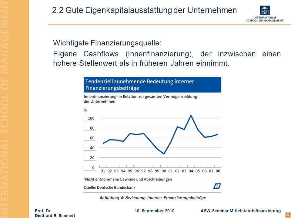 Prof. Dr. Diethard B. Simmert ASW-Seminar Mittelstandsfinanzierung10. September 2010 15 Wichtigste Finanzierungsquelle: Eigene Cashflows (Innenfinanzi