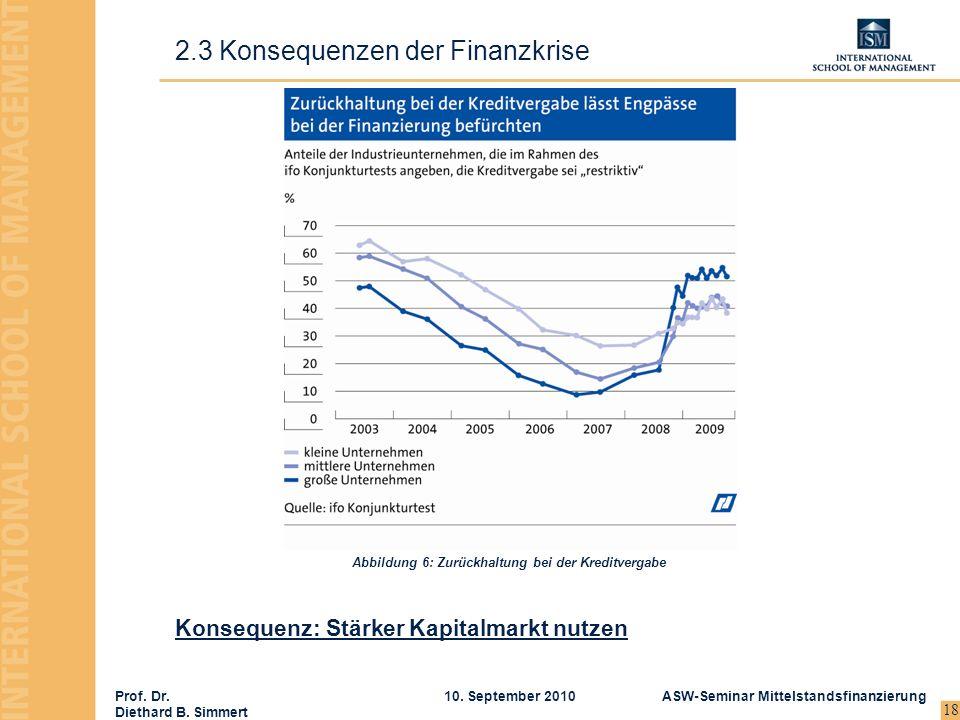 Prof. Dr. Diethard B. Simmert ASW-Seminar Mittelstandsfinanzierung10. September 2010 18 2.3 Konsequenzen der Finanzkrise Konsequenz: Stärker Kapitalma