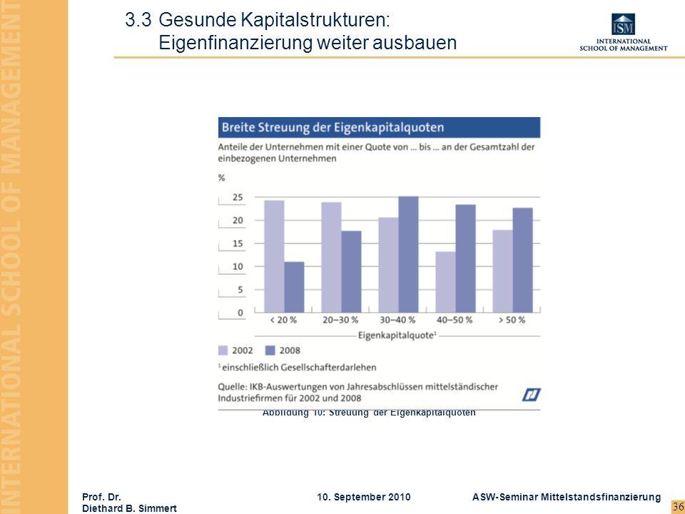 Prof. Dr. Diethard B. Simmert ASW-Seminar Mittelstandsfinanzierung10. September 2010 36 3.3Gesunde Kapitalstrukturen: Eigenfinanzierung weiter ausbaue