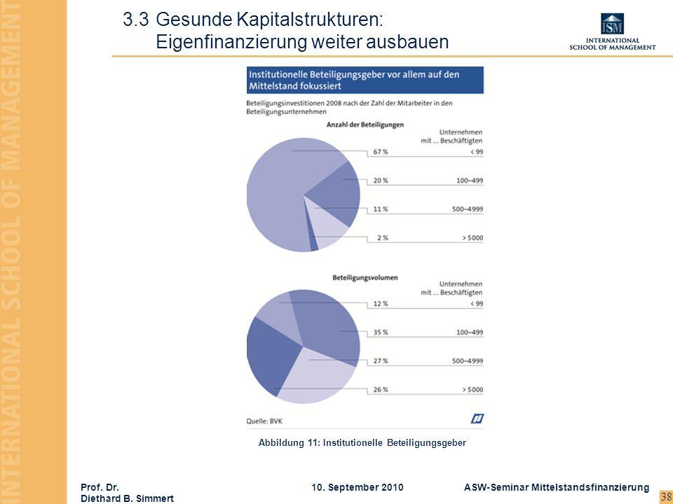 Prof. Dr. Diethard B. Simmert ASW-Seminar Mittelstandsfinanzierung10. September 2010 38 3.3Gesunde Kapitalstrukturen: Eigenfinanzierung weiter ausbaue