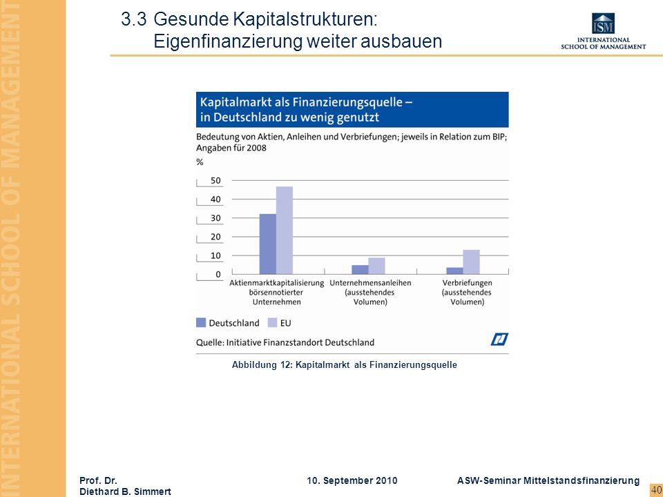 Prof. Dr. Diethard B. Simmert ASW-Seminar Mittelstandsfinanzierung10. September 2010 40 3.3Gesunde Kapitalstrukturen: Eigenfinanzierung weiter ausbaue