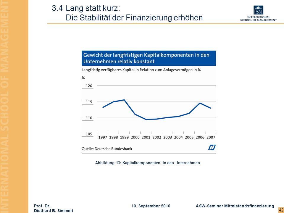Prof. Dr. Diethard B. Simmert ASW-Seminar Mittelstandsfinanzierung10. September 2010 42 3.4Lang statt kurz: Die Stabilität der Finanzierung erhöhen Ab