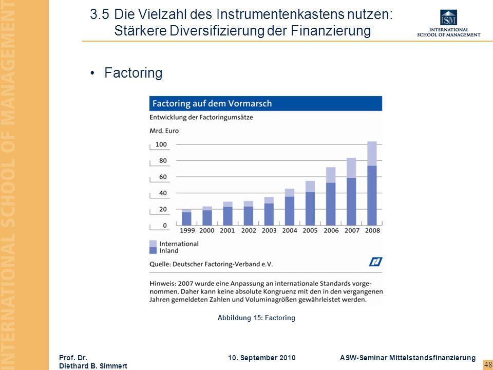 Prof. Dr. Diethard B. Simmert ASW-Seminar Mittelstandsfinanzierung10. September 2010 48 Factoring 3.5Die Vielzahl des Instrumentenkastens nutzen: Stär