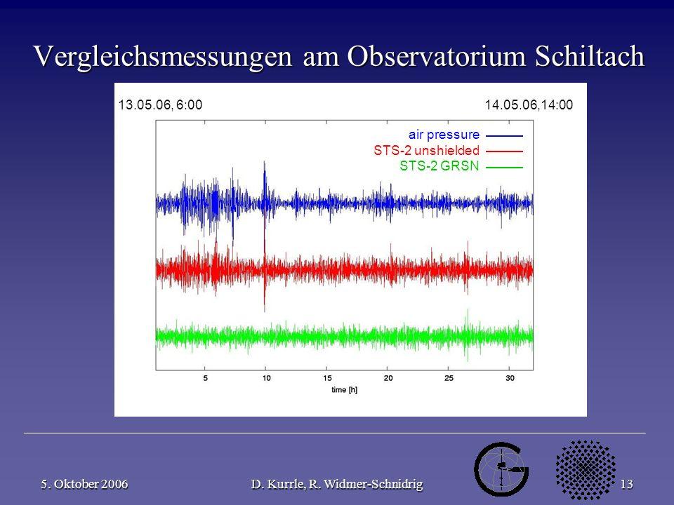 5. Oktober 2006D. Kurrle, R. Widmer-Schnidrig13 Vergleichsmessungen am Observatorium Schiltach air pressure STS-2 unshielded STS-2 GRSN 13.05.06, 6:00