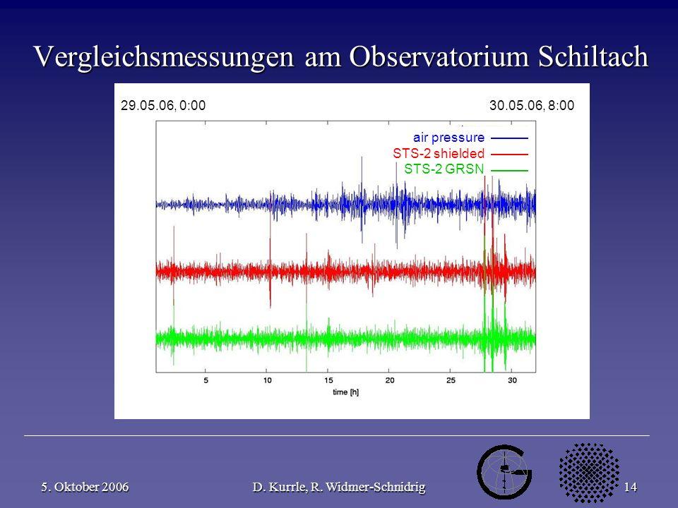 5. Oktober 2006D. Kurrle, R. Widmer-Schnidrig14 air pressure STS-2 shielded STS-2 GRSN Vergleichsmessungen am Observatorium Schiltach 29.05.06, 0:00 3