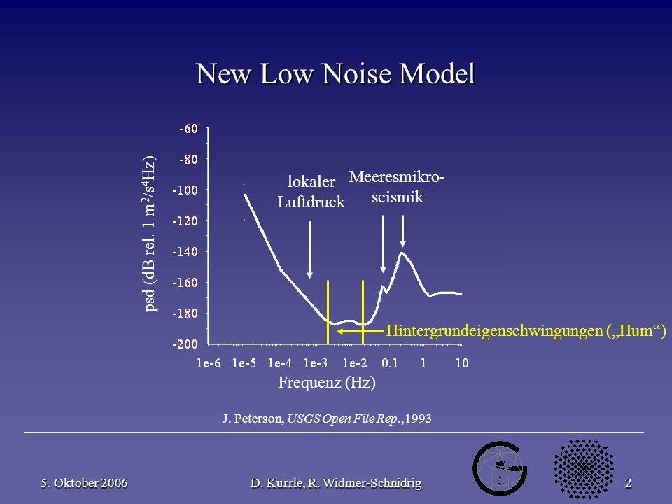 5. Oktober 2006D. Kurrle, R. Widmer-Schnidrig2 New Low Noise Model Meeresmikro- seismik Hintergrundeigenschwingungen (Hum) Frequenz (Hz) psd (dB rel.