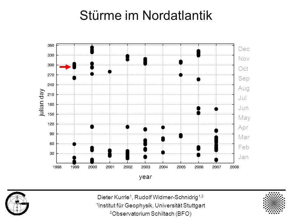 Sturm im Nordatlantik GRSN + WLF 1999 Dieter Kurrle 1, Rudolf Widmer-Schnidrig 1,2 1 Institut für Geophysik, Universität Stuttgart 2 Observatorium Schiltach (BFO) back azimuth julian day BFO STS-1 LHZ 1999