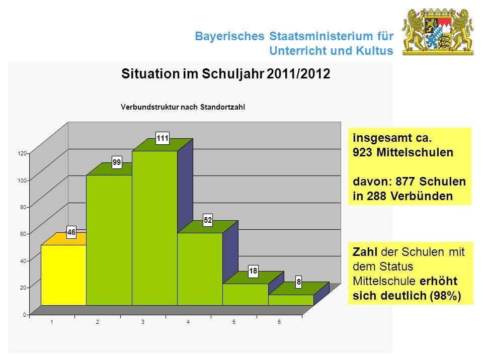Bayerisches Staatsministerium für Unterricht und Kultus Situation im Schuljahr 2011/2012 insgesamt ca. 923 Mittelschulen davon: 877 Schulen in 288 Ver