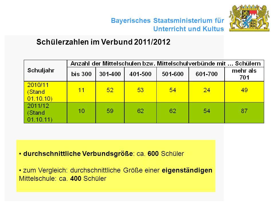 Bayerisches Staatsministerium für Unterricht und Kultus Schülerzahlen im Verbund 2011/2012 durchschnittliche Verbundsgröße: ca. 600 Schüler zum Vergle