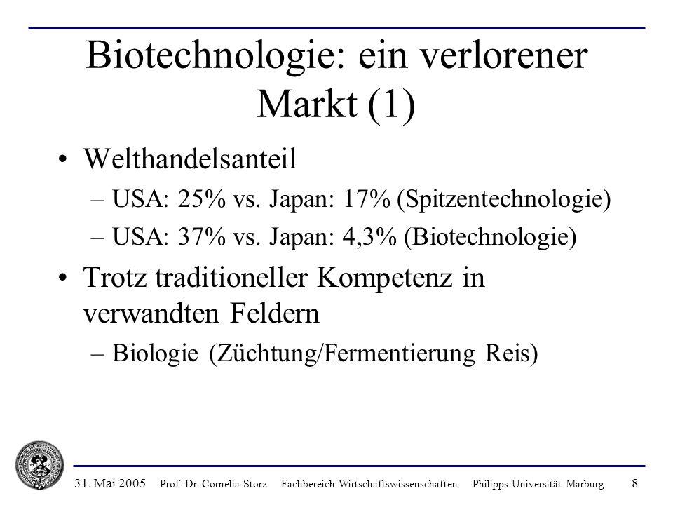 31. Mai 2005 Prof. Dr. Cornelia Storz Fachbereich Wirtschaftswissenschaften Philipps-Universität Marburg 8 Biotechnologie: ein verlorener Markt (1) We