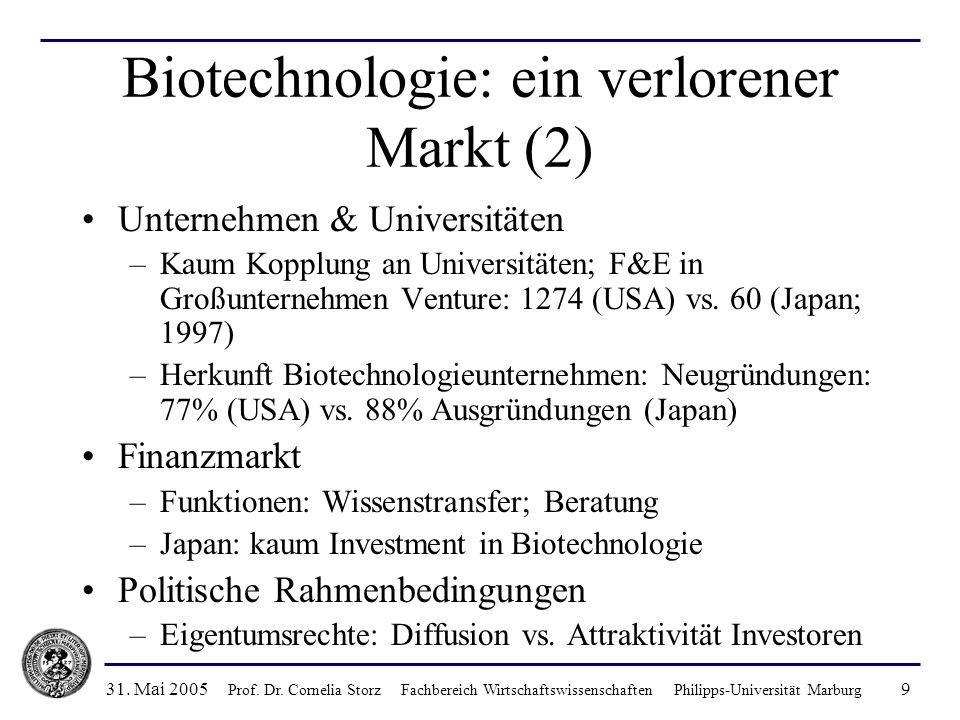 31. Mai 2005 Prof. Dr. Cornelia Storz Fachbereich Wirtschaftswissenschaften Philipps-Universität Marburg 9 Biotechnologie: ein verlorener Markt (2) Un