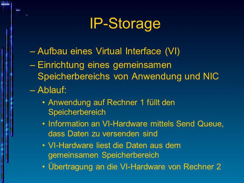 IP-Storage –Aufbau eines Virtual Interface (VI) –Einrichtung eines gemeinsamen Speicherbereichs von Anwendung und NIC –Ablauf: Anwendung auf Rechner 1