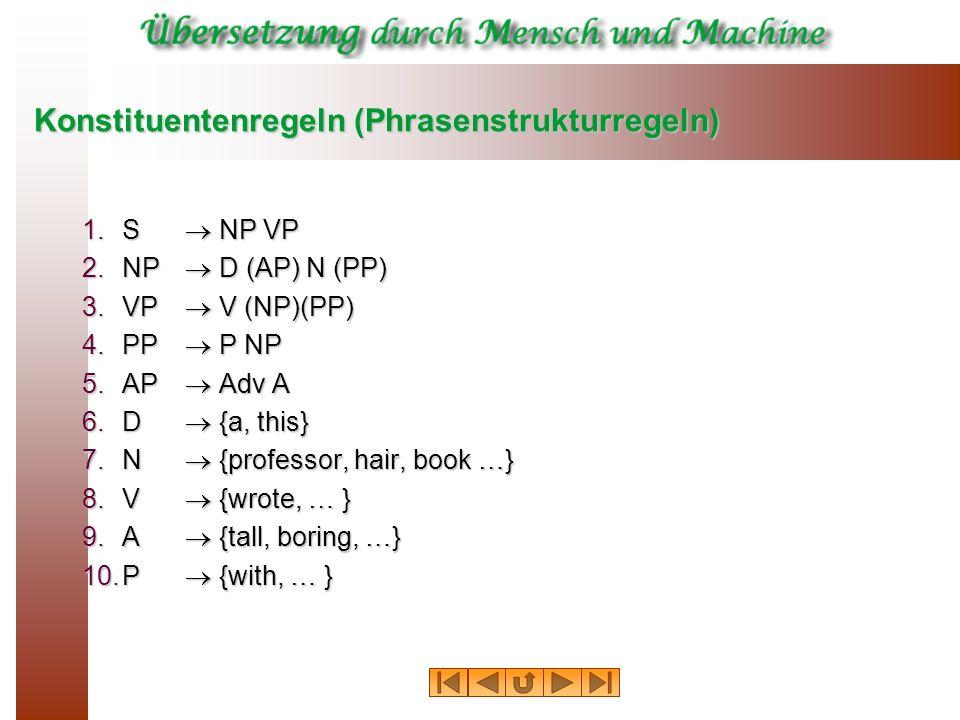 Konstituentenregeln (Phrasenstrukturregeln) 1.S NP VP 2.NP D (AP) N (PP) 3.VP V (NP)(PP) 4.PP P NP 5.AP Adv A 6.D {a, this} 7.N {professor, hair, book