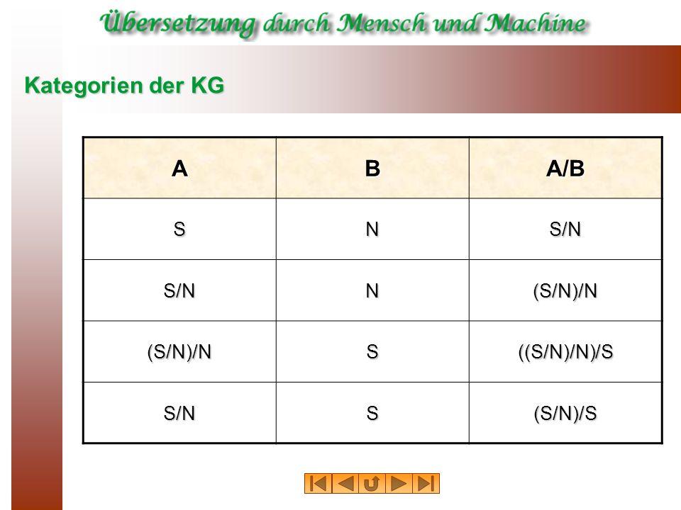 Kategorien der KG ABA/B SNS/N S/NN(S/N)/N (S/N)/NS((S/N)/N)/S S/NS(S/N)/S